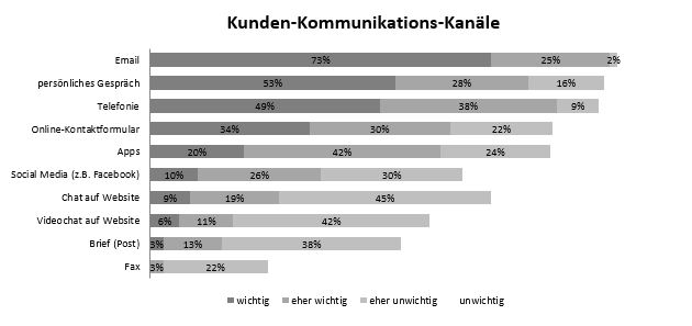 Customer Experience: DIe Kunden Komminikations Kanäle
