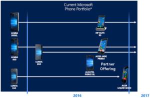Microsoft baut keine Handys mehr