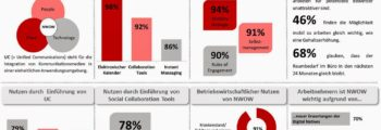 Studie: New World of Communication & Collaboration
